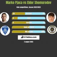Marko Pjaca vs Eldor Shomurodov h2h player stats