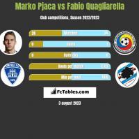 Marko Pjaca vs Fabio Quagliarella h2h player stats