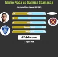 Marko Pjaca vs Gianluca Scamacca h2h player stats