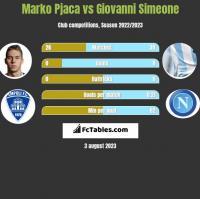 Marko Pjaca vs Giovanni Simeone h2h player stats