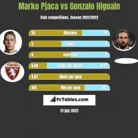 Marko Pjaca vs Gonzalo Higuain h2h player stats