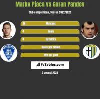 Marko Pjaca vs Goran Pandev h2h player stats
