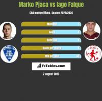 Marko Pjaca vs Iago Falque h2h player stats