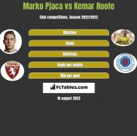 Marko Pjaca vs Kemar Roofe h2h player stats
