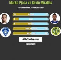 Marko Pjaca vs Kevin Mirallas h2h player stats