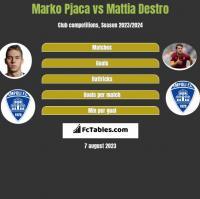 Marko Pjaca vs Mattia Destro h2h player stats