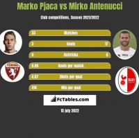 Marko Pjaca vs Mirko Antenucci h2h player stats