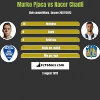 Marko Pjaca vs Nacer Chadli h2h player stats