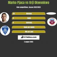 Marko Pjaca vs Orji Okwonkwo h2h player stats