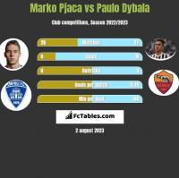 Marko Pjaca vs Paulo Dybala h2h player stats