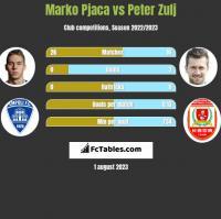 Marko Pjaca vs Peter Zulj h2h player stats