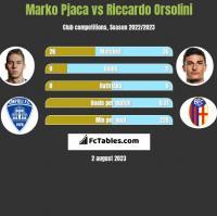 Marko Pjaca vs Riccardo Orsolini h2h player stats