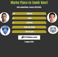 Marko Pjaca vs Samir Nasri h2h player stats
