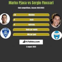 Marko Pjaca vs Sergio Floccari h2h player stats