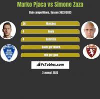 Marko Pjaca vs Simone Zaza h2h player stats
