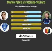 Marko Pjaca vs Stefano Sturaro h2h player stats