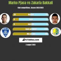 Marko Pjaca vs Zakaria Bakkali h2h player stats