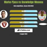 Marko Pjaca vs Knowledge Musona h2h player stats