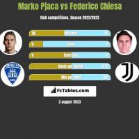 Marko Pjaca vs Federico Chiesa h2h player stats