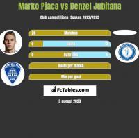 Marko Pjaca vs Denzel Jubitana h2h player stats