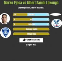 Marko Pjaca vs Albert Sambi Lokonga h2h player stats