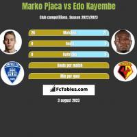 Marko Pjaca vs Edo Kayembe h2h player stats