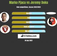 Marko Pjaca vs Jeremy Doku h2h player stats