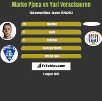 Marko Pjaca vs Yari Verschaeren h2h player stats