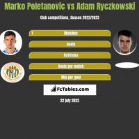 Marko Poletanovic vs Adam Ryczkowski h2h player stats