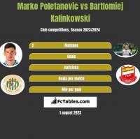 Marko Poletanovic vs Bartlomiej Kalinkowski h2h player stats