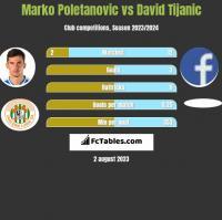 Marko Poletanovic vs David Tijanic h2h player stats