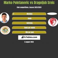Marko Poletanovic vs Dragoljub Srnic h2h player stats