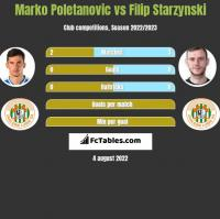 Marko Poletanovic vs Filip Starzyński h2h player stats