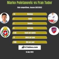 Marko Poletanovic vs Fran Tudor h2h player stats