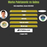 Marko Poletanovic vs Guima h2h player stats