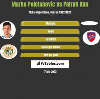 Marko Poletanovic vs Patryk Kun h2h player stats