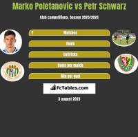 Marko Poletanovic vs Petr Schwarz h2h player stats