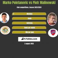 Marko Poletanovic vs Piotr Malinowski h2h player stats