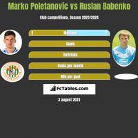 Marko Poletanovic vs Ruslan Babenko h2h player stats