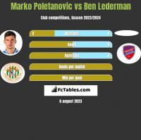 Marko Poletanovic vs Ben Lederman h2h player stats