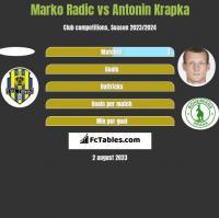 Marko Radić vs Antonin Krapka h2h player stats