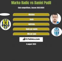 Marko Radić vs Daniel Pudil h2h player stats