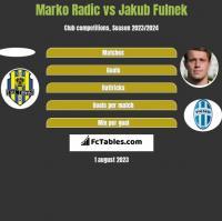 Marko Radić vs Jakub Fulnek h2h player stats