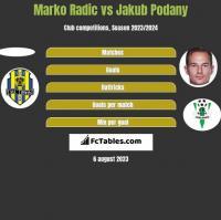 Marko Radic vs Jakub Podany h2h player stats