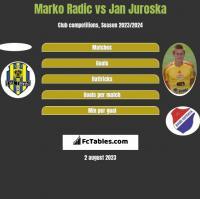 Marko Radić vs Jan Juroska h2h player stats