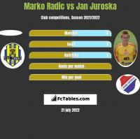 Marko Radic vs Jan Juroska h2h player stats