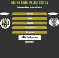 Marko Radic vs Jan Sterba h2h player stats