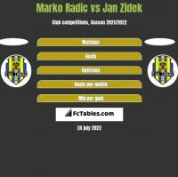 Marko Radic vs Jan Zidek h2h player stats