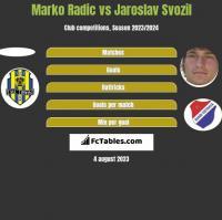 Marko Radić vs Jaroslav Svozil h2h player stats