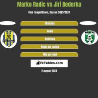 Marko Radic vs Jiri Bederka h2h player stats